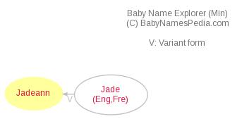 Baby Name Explorer for Jadeann