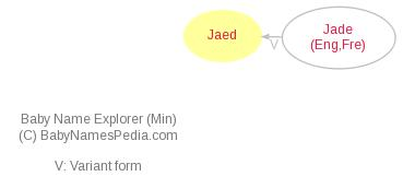 Baby Name Explorer for Jaed