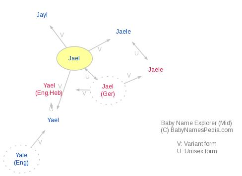 Baby Name Explorer for Jael