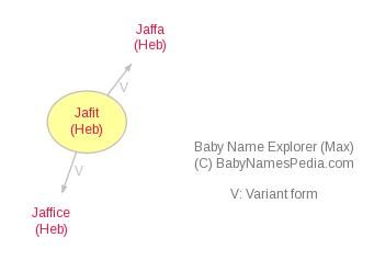 Baby Name Explorer for Jafit