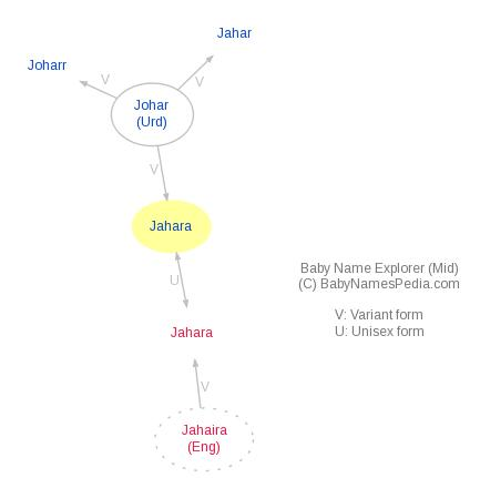Baby Name Explorer for Jahara