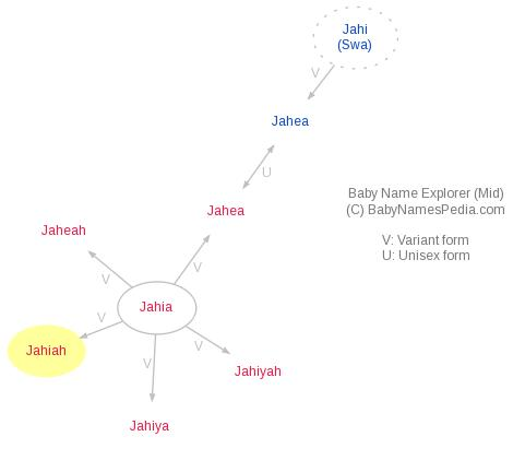 Baby Name Explorer for Jahiah
