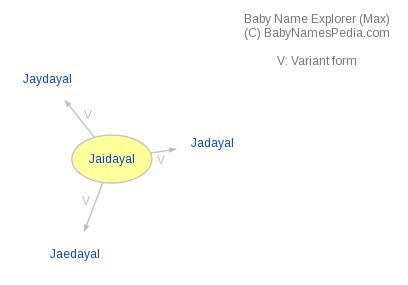 Baby Name Explorer for Jaidayal