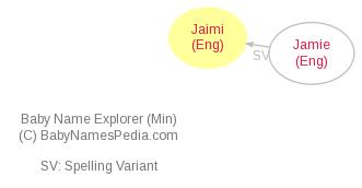 Baby Name Explorer for Jaimi