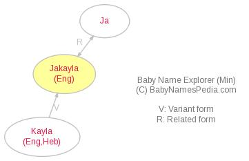 Baby Name Explorer for Jakayla