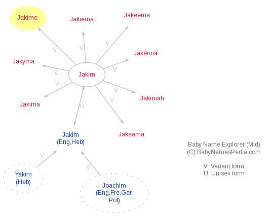 Baby Name Explorer for Jakime