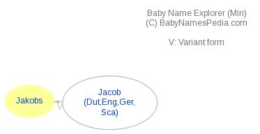 Baby Name Explorer for Jakobs