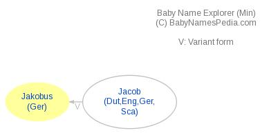 Baby Name Explorer for Jakobus