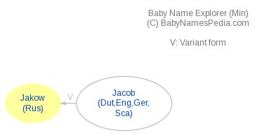 Baby Name Explorer for Jakow