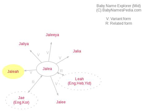 Baby Name Explorer for Jaleah