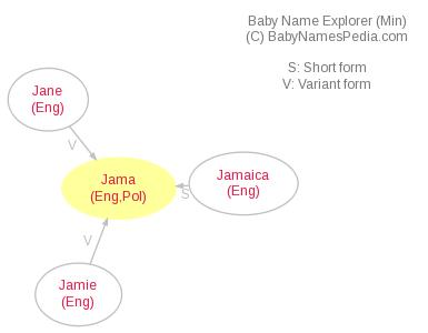 Baby Name Explorer for Jama