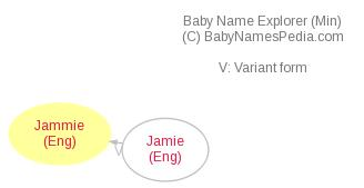 Baby Name Explorer for Jammie