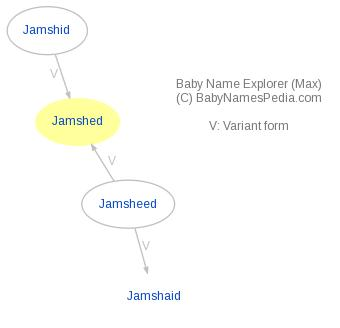Baby Name Explorer for Jamshed