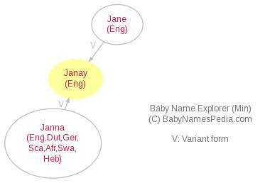Baby Name Explorer for Janay