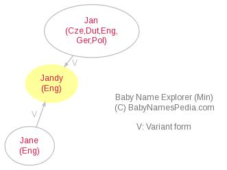 Baby Name Explorer for Jandy