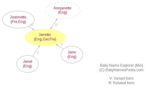 Baby Name Explorer for Janette