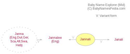 Baby Name Explorer for Jannali