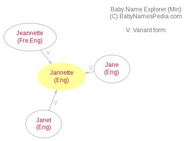 Baby Name Explorer for Jannette