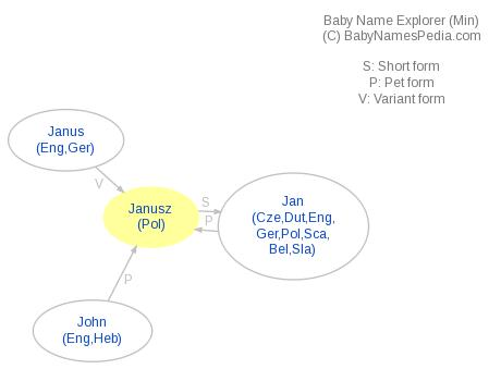 Baby Name Explorer for Janusz