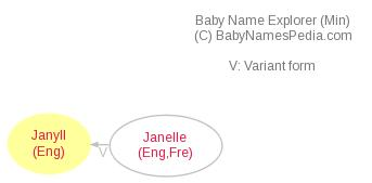 Baby Name Explorer for Janyll