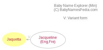 Baby Name Explorer for Jaquetta