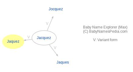 Baby Name Explorer for Jaquez