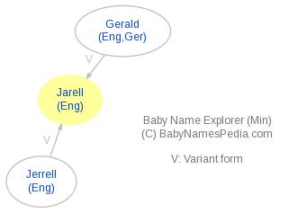 Baby Name Explorer for Jarell