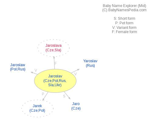 Baby Name Explorer for Jaroslav