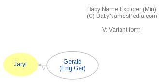 Baby Name Explorer for Jaryl