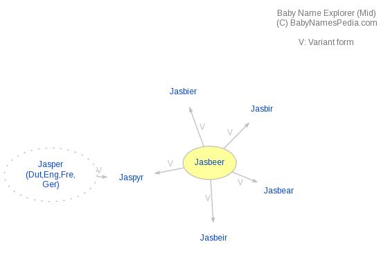 Baby Name Explorer for Jasbeer
