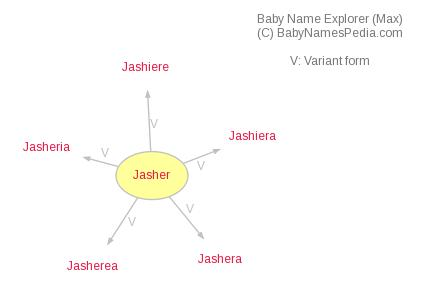 Baby Name Explorer for Jasher
