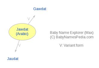 Baby Name Explorer for Jawdat