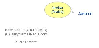 Baby Name Explorer for Jawhar