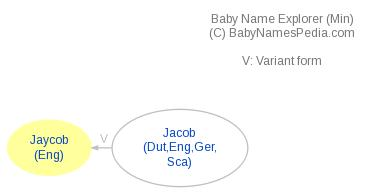 Baby Name Explorer for Jaycob