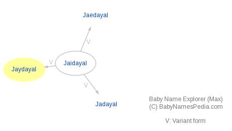 Baby Name Explorer for Jaydayal