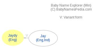 Baby Name Explorer for Jaydy