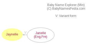 Baby Name Explorer for Jaynelle