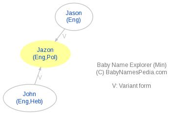 Baby Name Explorer for Jazon
