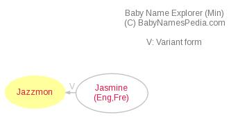 Baby Name Explorer for Jazzmon
