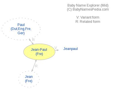 Baby Name Explorer for Jean-Paul