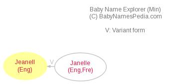 Baby Name Explorer for Jeanell