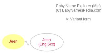 Baby Name Explorer for Jeen