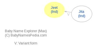 Baby Name Explorer for Jeet