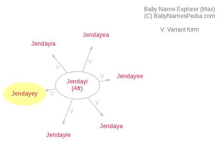 Baby Name Explorer for Jendayey