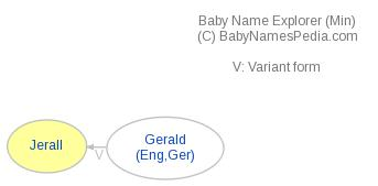 Baby Name Explorer for Jerall