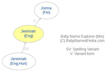 Baby Name Explorer for Jerimiah