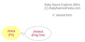Baby Name Explorer for Jesca