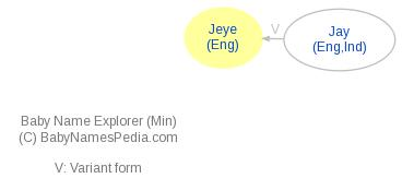 Baby Name Explorer for Jeye