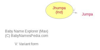 Baby Name Explorer for Jhumpa