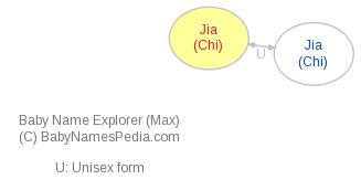 Baby Name Explorer for Jia